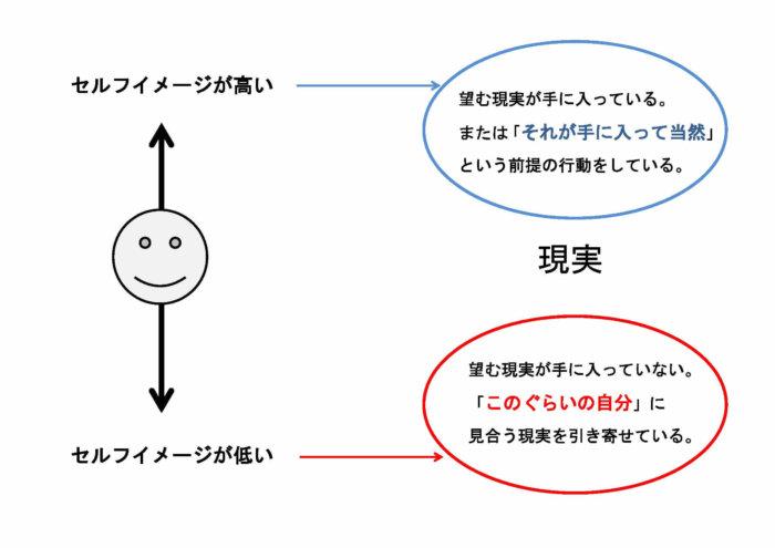 図解 セルフイメージ