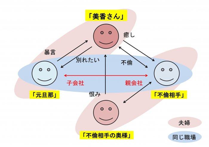 美香さんの交際相関図02