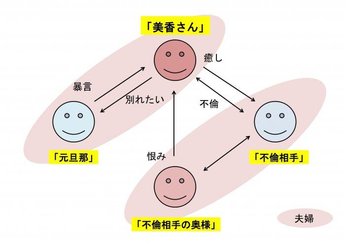 美香さんの交際相関図01
