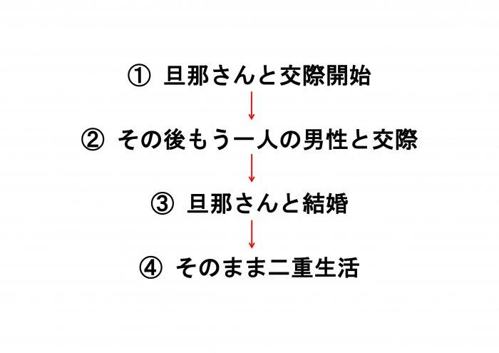 美香さんの交際順序