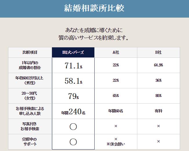 IBJメンバーズと他の結婚相談所の比較
